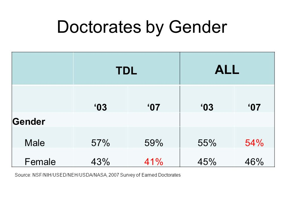 TDL ALL 03070307 Gender Male57%59%55%54% Female43%41%45%46% Doctorates by Gender Source: NSF/NIH/USED/NEH/USDA/NASA, 2007 Survey of Earned Doctorates