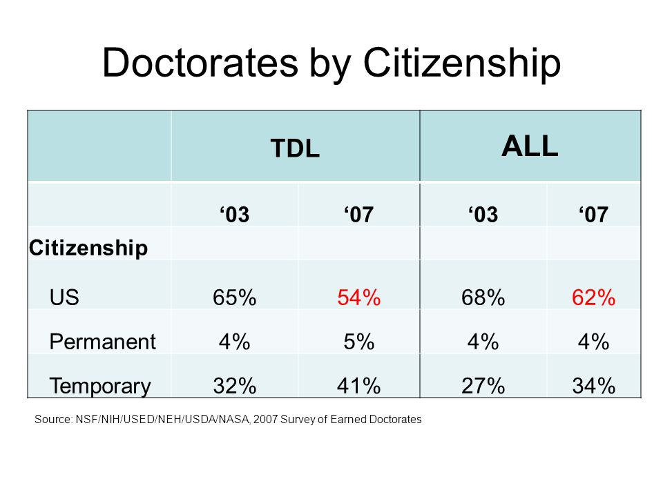TDL ALL 03070307 Citizenship US65%54%68%62% Permanent4%5%4% Temporary32%41%27%34% Doctorates by Citizenship Source: NSF/NIH/USED/NEH/USDA/NASA, 2007 S