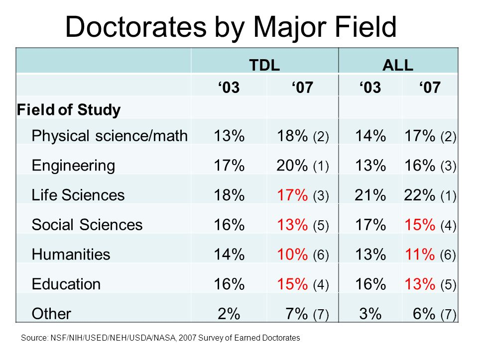 TDLALL 03070307 Field of Study Physical science/math13%18% (2) 14%17% (2) Engineering17%20% (1) 13%16% (3) Life Sciences18%17% (3) 21%22% (1) Social Sciences16%13% (5) 17%15% (4) Humanities14%10% (6) 13%11% (6) Education16%15% (4) 16%13% (5) Other2% 7% (7) 3% 6% (7) Doctorates by Major Field Source: NSF/NIH/USED/NEH/USDA/NASA, 2007 Survey of Earned Doctorates