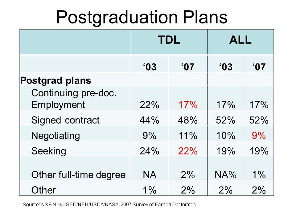 TDL ALL 03070307 Postgrad plans Continuing pre-doc.