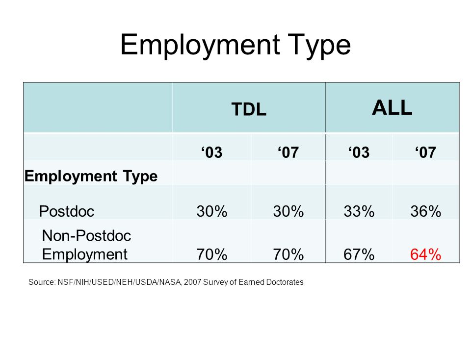 TDL ALL 03070307 Employment Type Postdoc30% 33%36% Non-Postdoc Employment70% 67%64% Employment Type Source: NSF/NIH/USED/NEH/USDA/NASA, 2007 Survey of