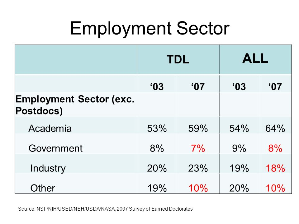 TDL ALL 03070307 Employment Sector (exc. Postdocs) Academia53%59%54%64% Government8%7%9%8% Industry20%23%19%18% Other19%10%20%10% Employment Sector So