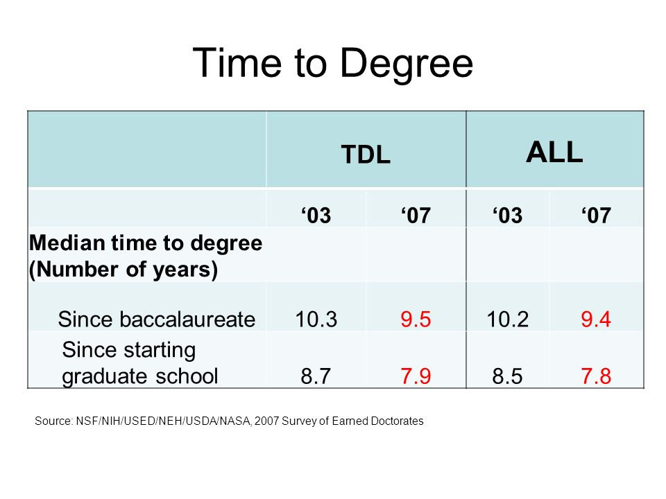 TDL ALL 03070307 Median time to degree (Number of years) Since baccalaureate10.39.510.29.4 Since starting graduate school8.77.98.57.8 Time to Degree S
