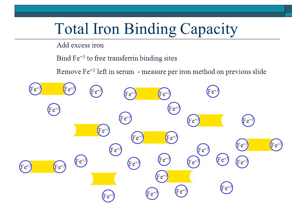 Total Iron Binding Capacity Fe +3 c c c c c c c c c Add excess iron Bind Fe +3 to free transferrin binding sites Remove Fe +3 left in serum - measure