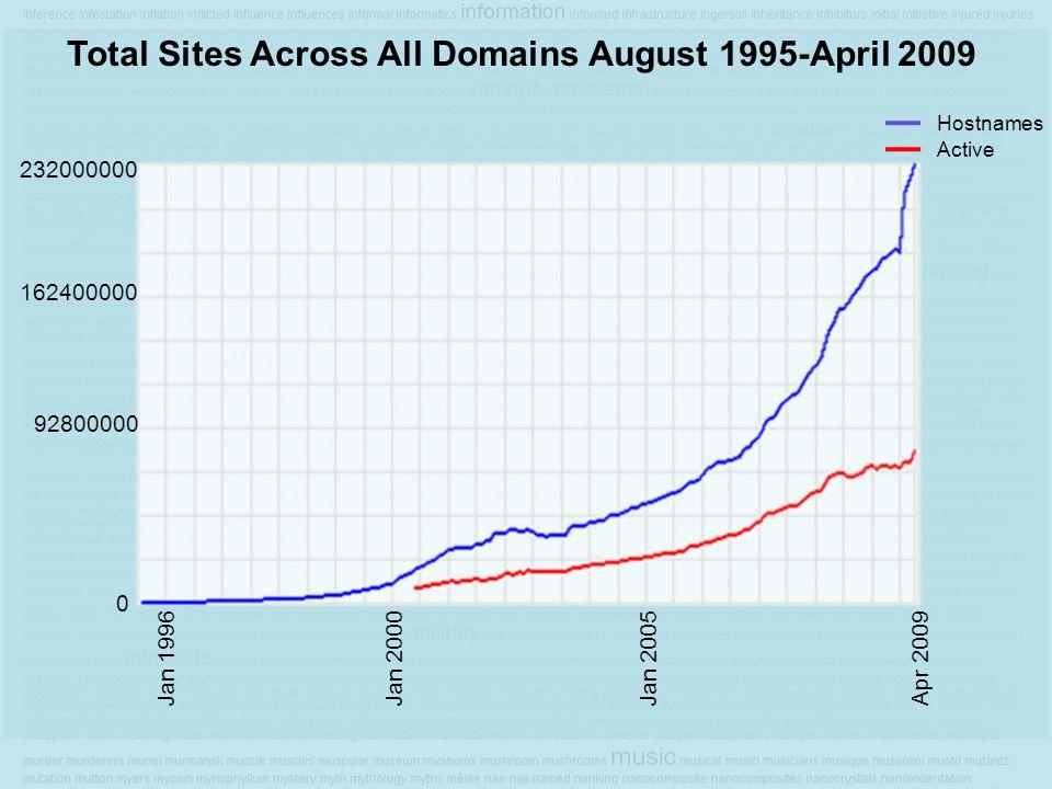 Total Sites Across All Domains August 1995-April 2009 232000000 162400000 92800000 0 Jan 1996Jan 2000Jan 2005 Apr 2009 Hostnames Active