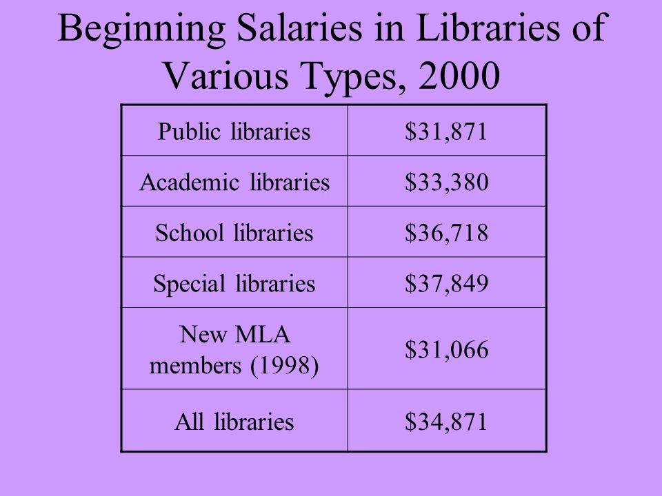 Beginning Salaries in Libraries of Various Types, 2000 Public libraries$31,871 Academic libraries$33,380 School libraries$36,718 Special libraries$37,849 New MLA members (1998) $31,066 All libraries$34,871
