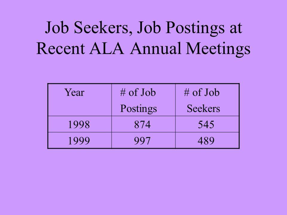 Job Seekers, Job Postings at Recent ALA Annual Meetings Year # of Job Postings # of Job Seekers 1998 874 545 1999 997 489