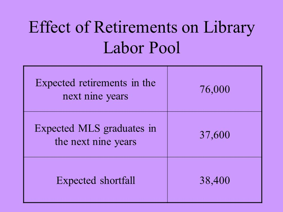 Effect of Retirements on Library Labor Pool Expected retirements in the next nine years 76,000 Expected MLS graduates in the next nine years 37,600 Expected shortfall38,400