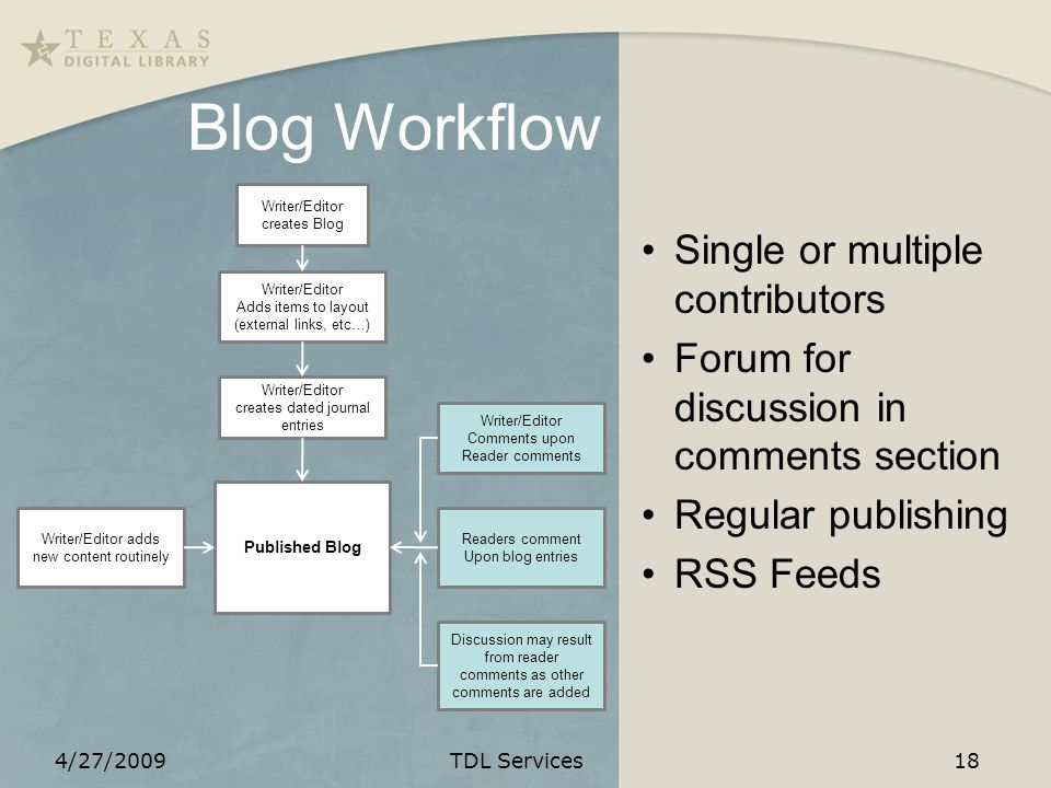 Blog Workflow Single or multiple contributors Forum for discussion in comments section Regular publishing RSS Feeds Writer/Editor creates Blog Writer/Editor Adds items to layout (external links, etc…) Writer/Editor creates dated journal entries Published Blog Writer/Editor adds new content routinely Writer/Editor Comments upon Reader comments Discussion may result from reader comments as other comments are added Readers comment Upon blog entries 4/27/2009TDL Services18