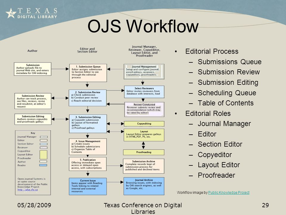 OJS Workflow Editorial Process –Submissions Queue –Submission Review –Submission Editing –Scheduling Queue –Table of Contents Editorial Roles –Journal Manager –Editor –Section Editor –Copyeditor –Layout Editor –Proofreader 05/28/2009Texas Conference on Digital Libraries 29 Workflow image by Public Knowledge ProjectPublic Knowledge Project