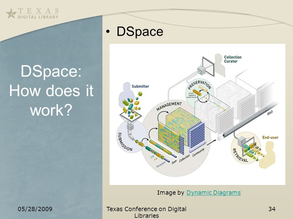 DSpace: How does it work.