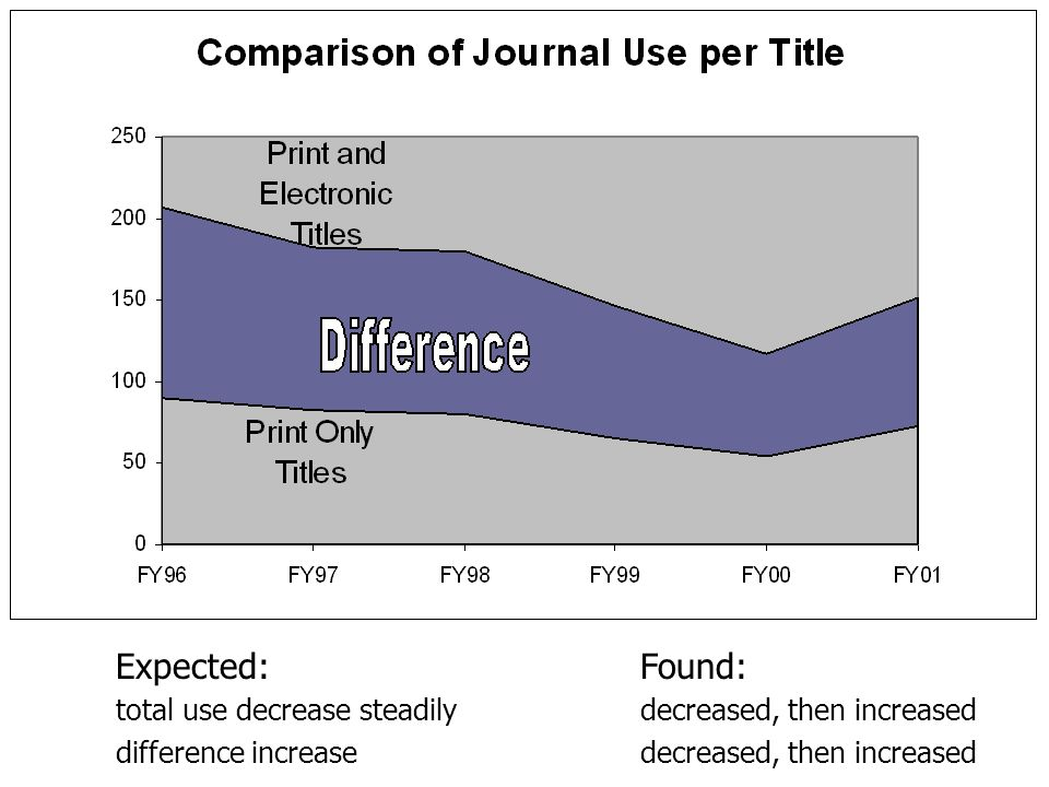 Expected:Found: total use decrease steadily decreased, then increased difference increase decreased, then increased