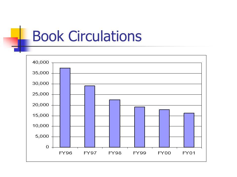Book Circulations