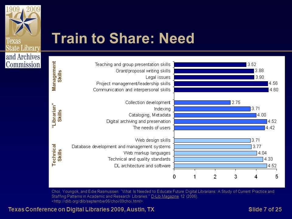 Texas Conference on Digital Libraries 2009, Austin, TXSlide 7 of 25 Train to Share: Need Technical Skills Librarian Skills Management Skills Choi, Youngok, and Edie Rasmussen.