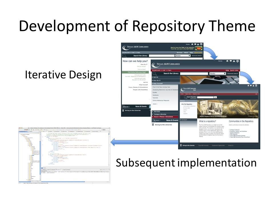 Development of Repository Theme Iterative Design Subsequent implementation