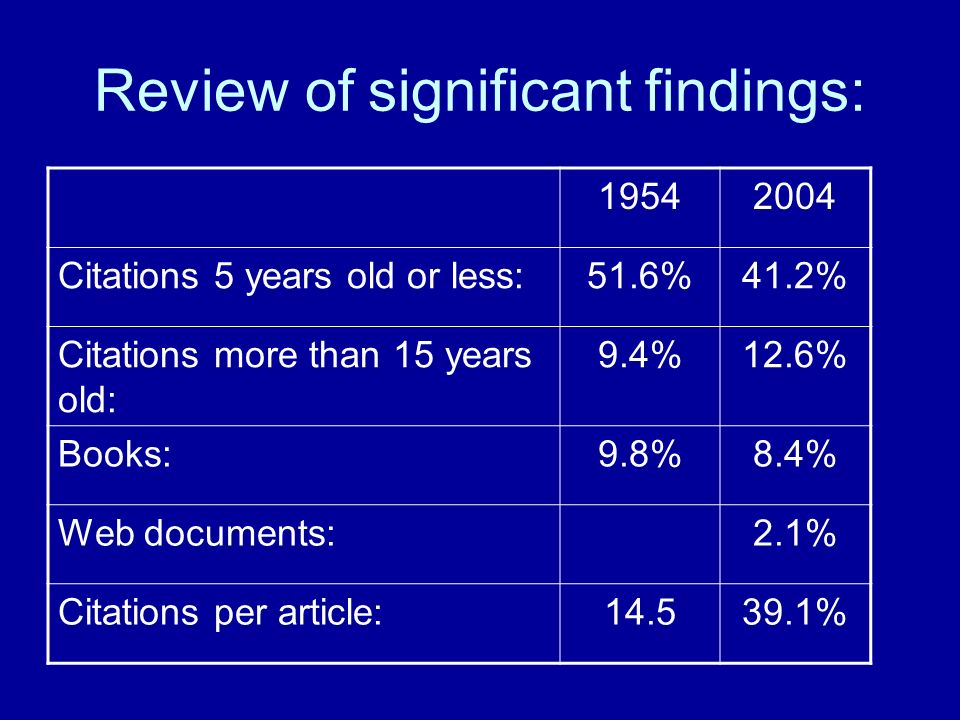 Review of significant findings: 19542004 Citations 5 years old or less:51.6%41.2% Citations more than 15 years old: 9.4%12.6% Books:9.8%8.4% Web documents:2.1% Citations per article:14.539.1%