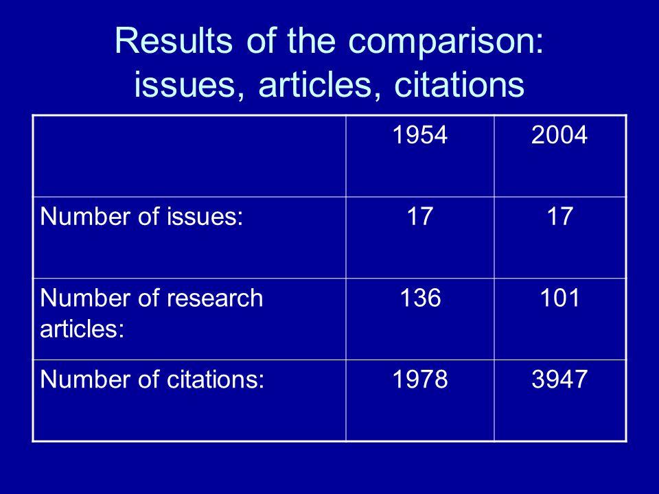 Results of the comparison: citations per article 19542004 Number of citations per research article: 14.539.1