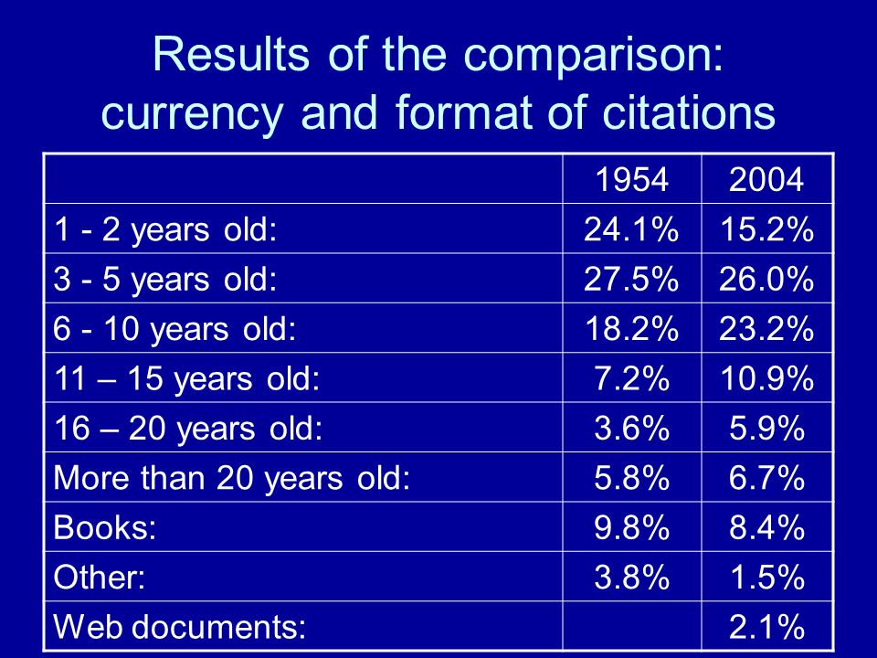 Results of the comparison: currency and format of citations 19542004 1 - 2 years old:24.1%15.2% 3 - 5 years old:27.5%26.0% 6 - 10 years old:18.2%23.2% 11 – 15 years old:7.2%10.9% 16 – 20 years old:3.6%5.9% More than 20 years old:5.8%6.7% Books:9.8%8.4% Other:3.8%1.5% Web documents:2.1%