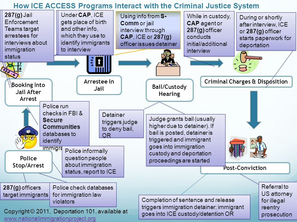 How ICE ACCESS Programs Interact with the Criminal Justice System Police Stop/Arrest Booking Into Jail After Arrest Arrestee in Jail Bail/Custody Hear