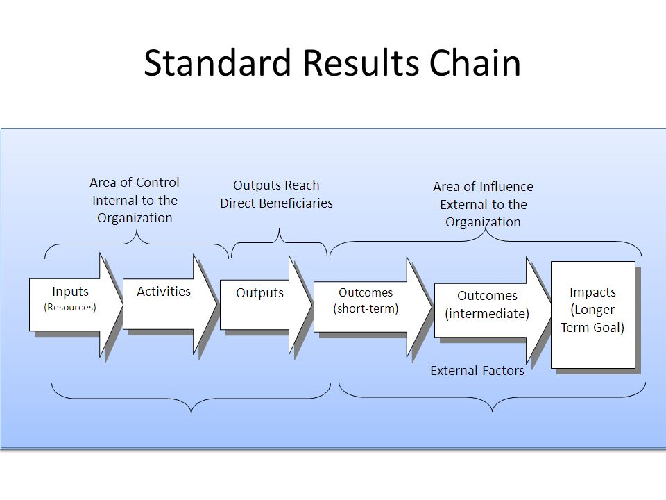 Standard Results Chain (this slide can be edited) Inputs (Resources) Activities Outputs Outcomes (short-term) Outcomes (intermediate) Impacts (Longer Term Goal) Area of Control Internal to the Organization Outputs Reach Direct Beneficiaries Area of Influence External to the Organization External Factors