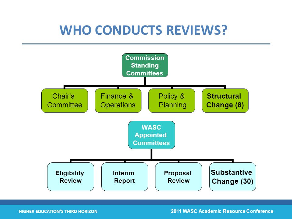 HIGHER EDUCATIONS THIRD HORIZON 2011 WASC Academic Resource Conference WHO CONDUCTS REVIEWS?