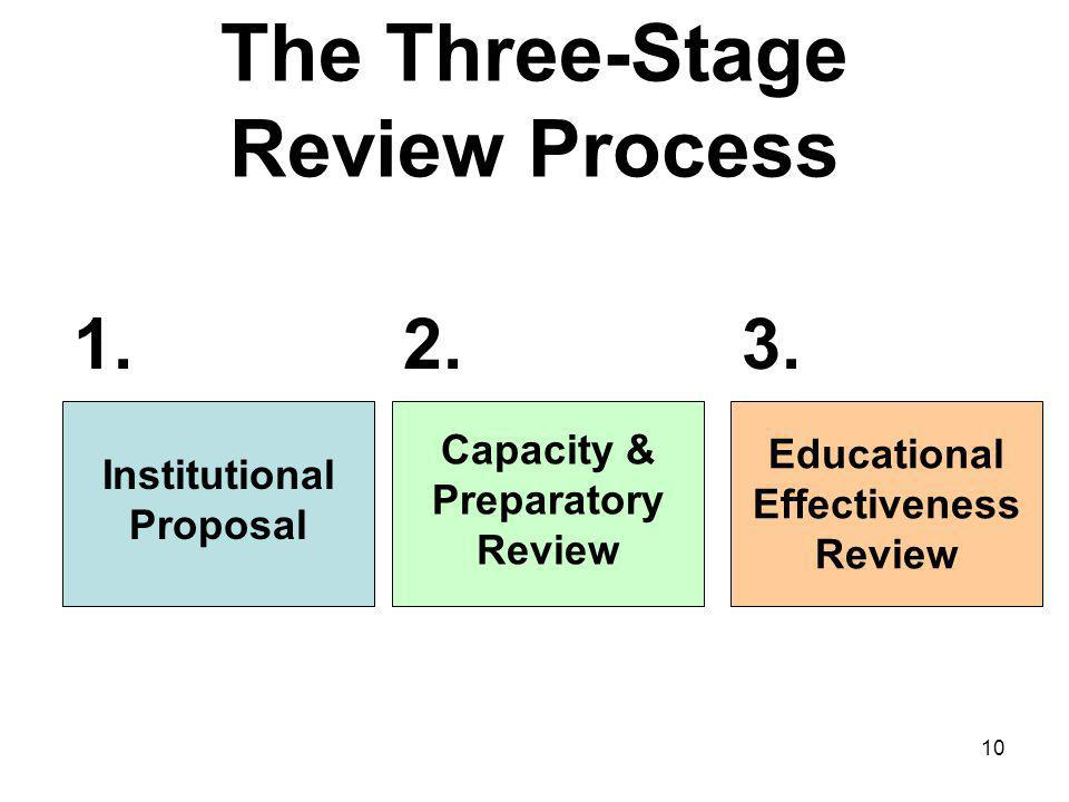 10 The Three-Stage Review Process Institutional Proposal Capacity & Preparatory Review Educational Effectiveness Review