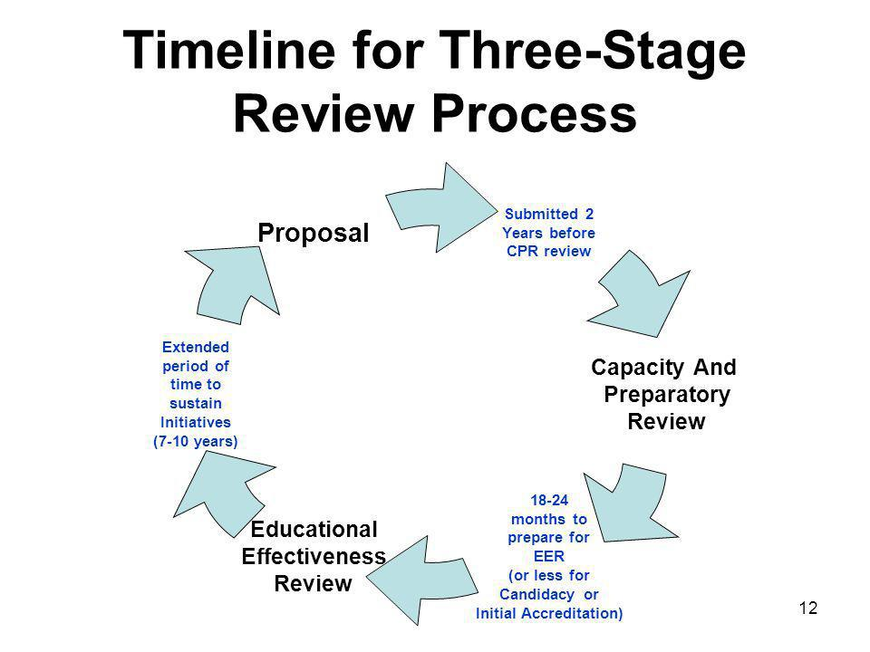 12 Timeline for Three-Stage Review Process Submitted 2 Years before CPR review Capacity And Preparatory Review months to prepare for EER (or less for Candidacy or Initial Accreditation) Educational Effectiveness Review Extended period of time to sustain Initiatives (7-10 years) Proposal