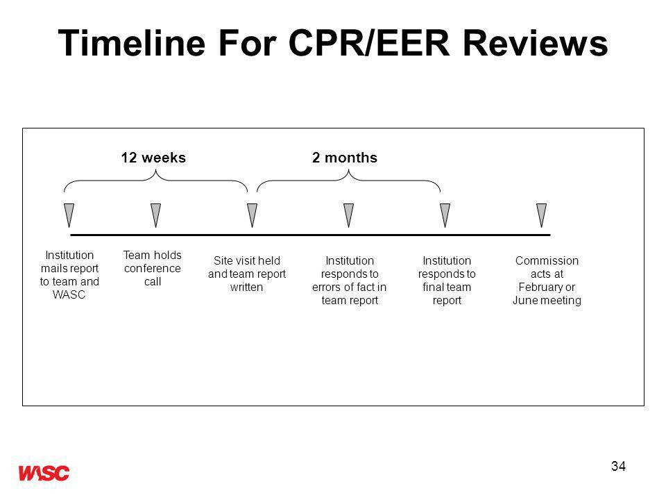 34 Timeline For CPR/EER Reviews 12 weeks 2 months Institution mails report to team and WASC Team holds conference call Site visit held and team report written Institution responds to errors of fact in team report Institution responds to final team report Commission acts at February or June meeting