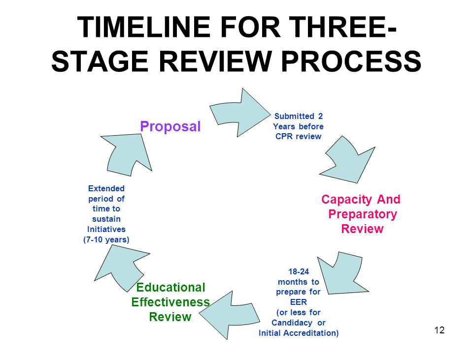 12 TIMELINE FOR THREE- STAGE REVIEW PROCESS Submitted 2 Years before CPR review Capacity And Preparatory Review 18-24 months to prepare for EER (or le