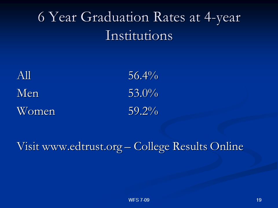 19WFS 7-09 6 Year Graduation Rates at 4-year Institutions All56.4% Men53.0% Women59.2% Visit www.edtrust.org – College Results Online