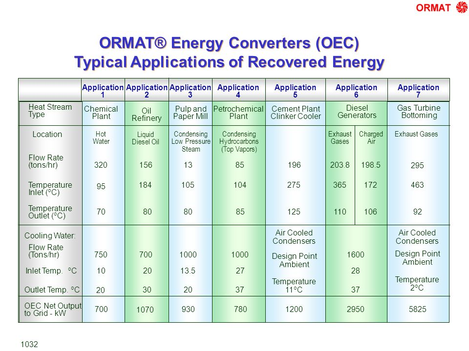 ORMAT® Energy Converters (OEC) Typical Applications of Recovered Energy Chemical Plant Hot Water 320 95 70 750 10 20 700 Application 1 Application 2 Pulp and Paper Mill Condensing Low Pressure Steam 13 105 80 1000 13.5 20 930 Petrochemical Plant Condensing Hydrocarbons (Top Vapors) 85 104 85 1000 27 37 780 Application 3 Application 4 Cement Plant Clinker Cooler 196 275 125 1200 Application 5 Exhaust Gases 203.8 365 110 1600 28 37 2950 Gas Turbine Bottoming Application 6 Application 7 Charged Air 198.5 172 106 Air Cooled Condensers Design Point Ambient Temperature 11 o C Exhaust Gases 295 463 92 5825 Air Cooled Condensers Design Point Ambient Temperature 2 o C Diesel Generators Heat Stream Type Flow Rate (tons/hr) Temperature Inlet ( o C) Temperature Outlet ( o C) Cooling Water: Flow Rate (Tons/hr) Inlet Temp.