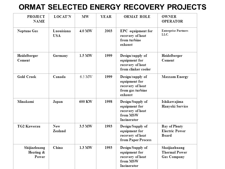 ORMAT SELECTED ENERGY RECOVERY PROJECTS PROJECT NAME LOCATNMWYEARORMAT ROLEOWNER OPERATOR Neptune GasLuouisiana USA 4.0 MW2003EPC equipment for recovery of heat from turbine exhaust Enterprise Partners LLC.