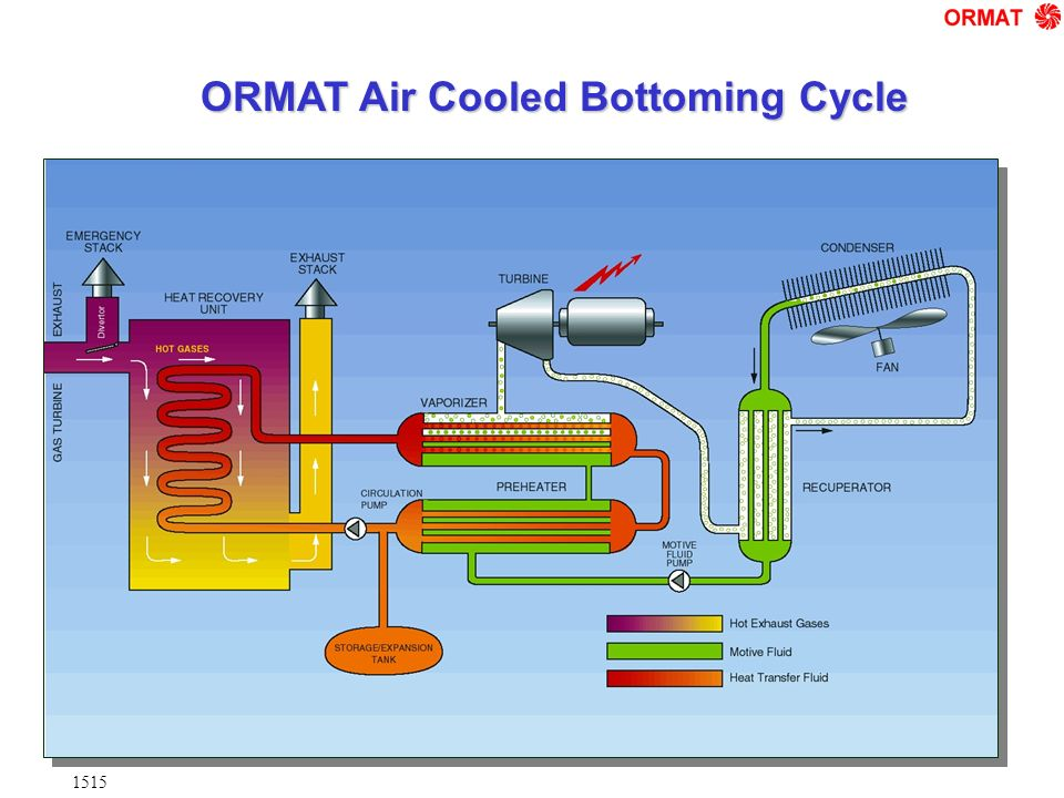 ORMAT Air Cooled Bottoming Cycle 1515