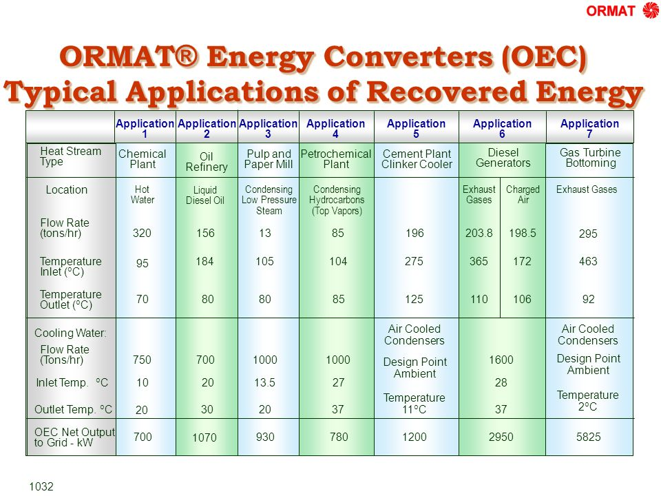 ORMAT ® Energy Converters (OEC) Typical Applications of Recovered Energy Chemical Plant Hot Water 320 95 70 750 10 20 700 Application 1 Application 2