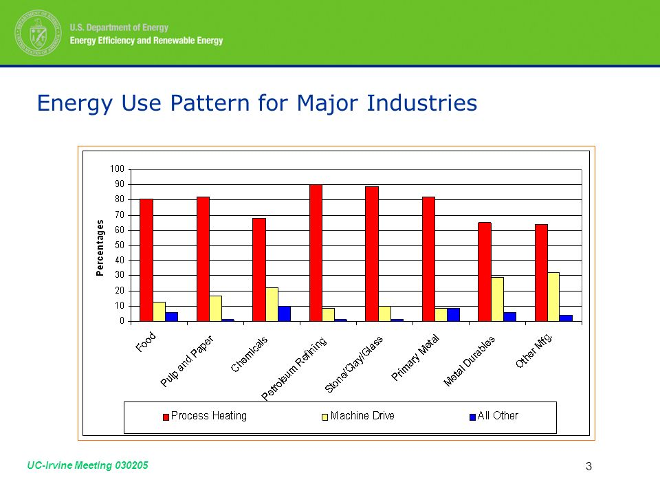 UC-Irvine Meeting Energy Use Pattern for Major Industries