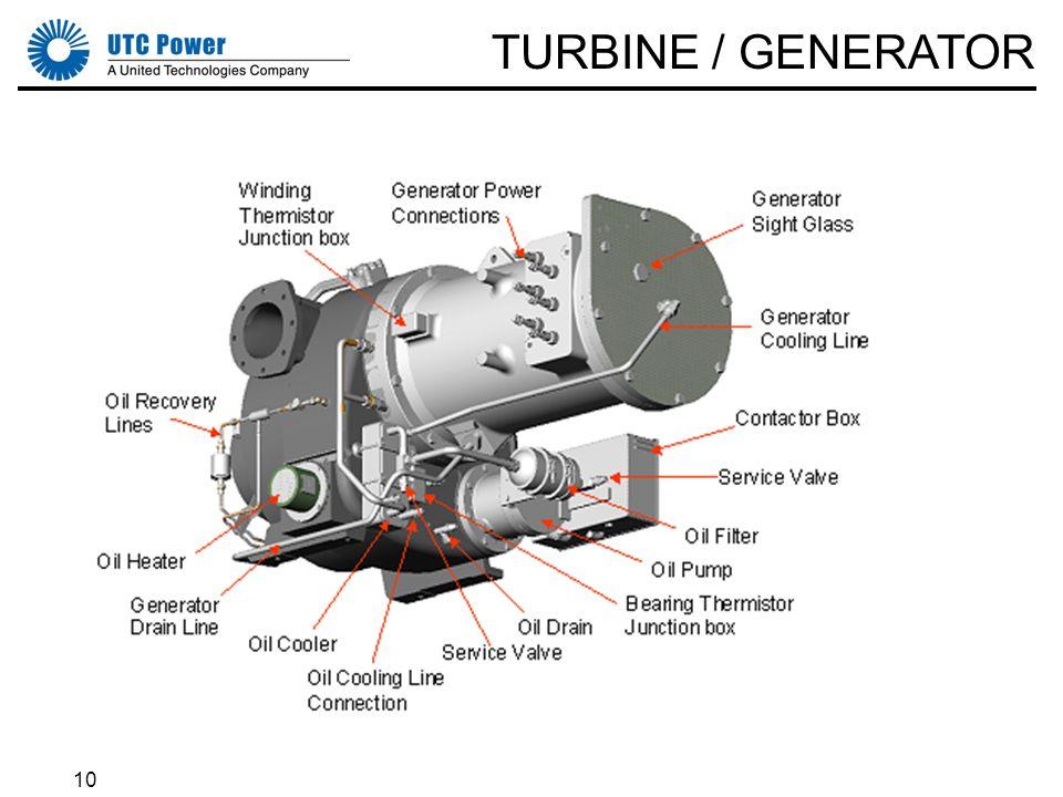 10 TURBINE / GENERATOR