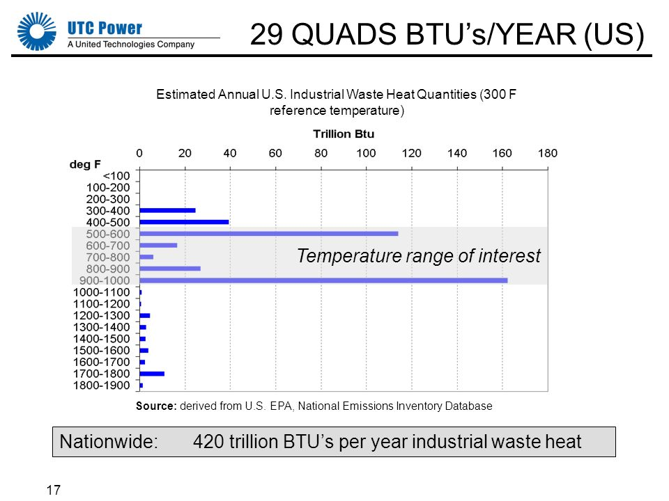 17 Source: derived from U.S. EPA, National Emissions Inventory Database Estimated Annual U.S. Industrial Waste Heat Quantities (300 F reference temper