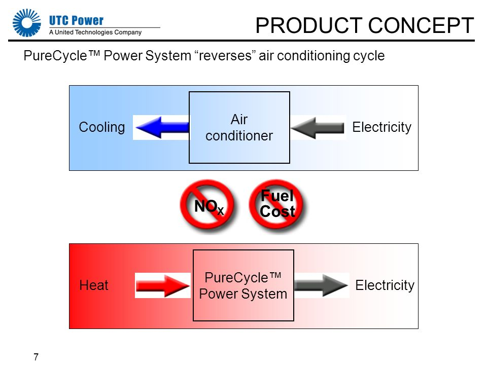 7 PRODUCT CONCEPT PureCycle Power System reverses air conditioning cycle CoolingElectricity Air conditioner ElectricityHeat PureCycle Power System NO