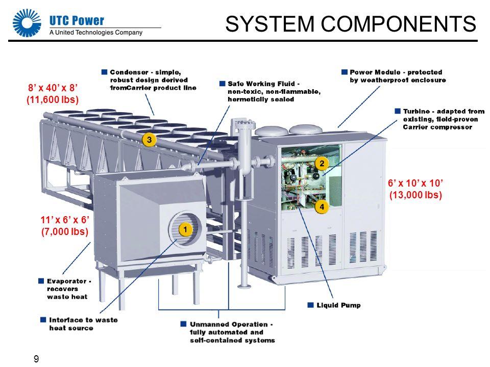 9 SYSTEM COMPONENTS 8 x 40 x 8 (11,600 lbs) 11 x 6 x 6 (7,000 lbs) 6 x 10 x 10 (13,000 lbs)