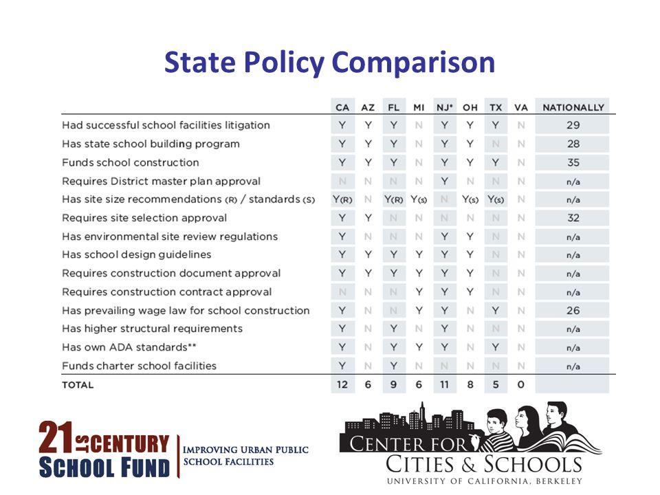 State Policy Comparison