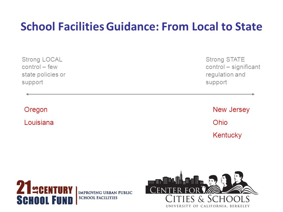 School Facilities Guidance: From Local to State Strong LOCAL control – few state policies or support Strong STATE control – significant regulation and support Oregon Louisiana New Jersey Ohio Kentucky