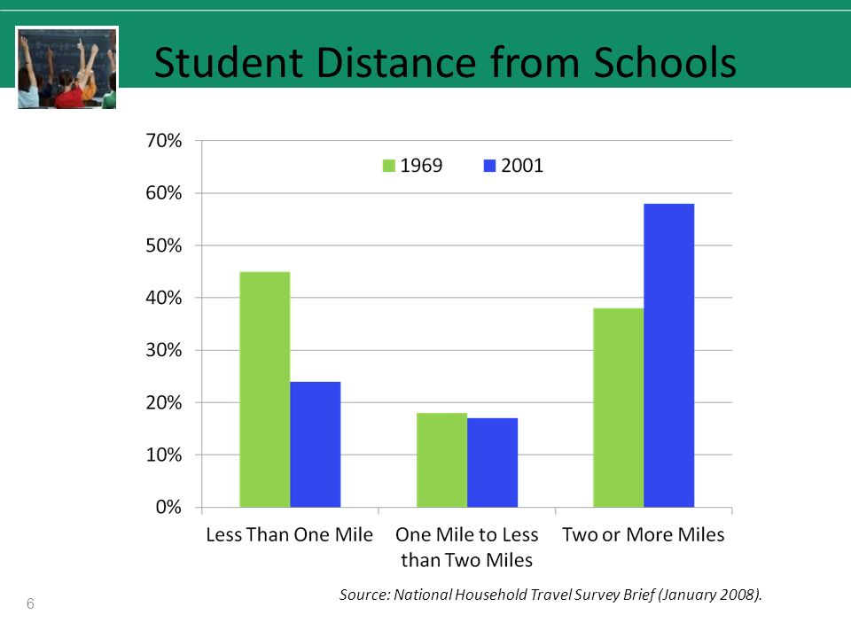 Student Distance from Schools Source: National Household Travel Survey Brief (January 2008). 6