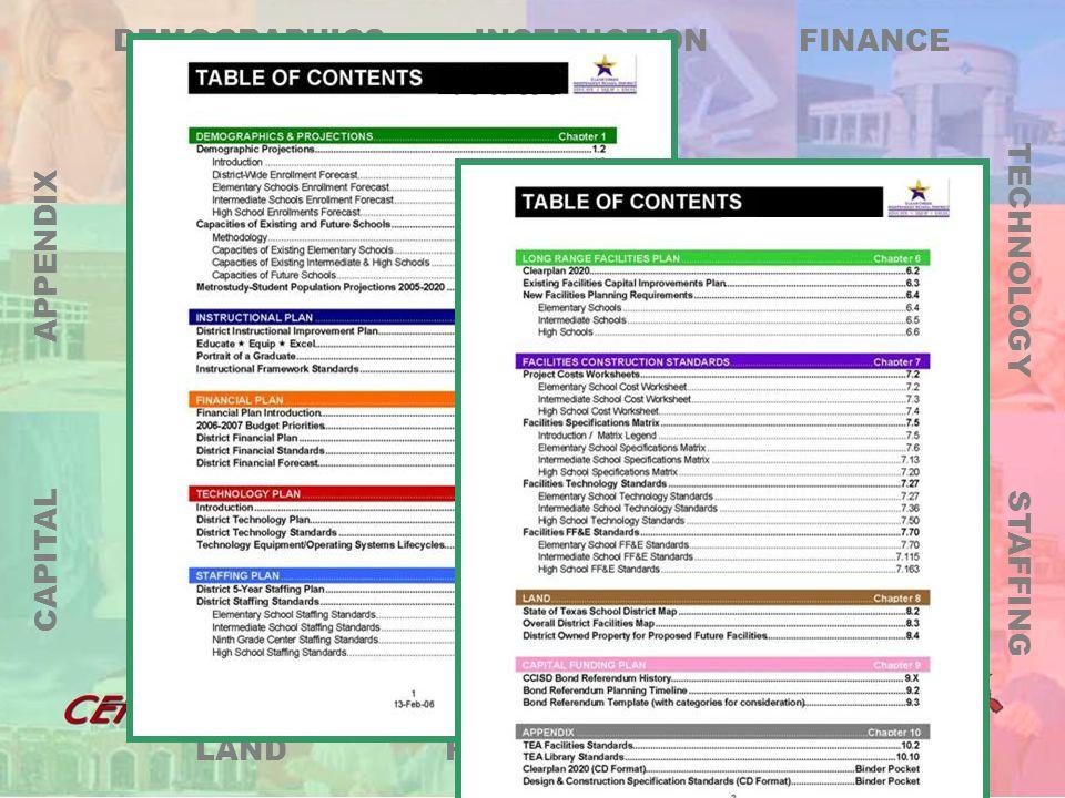 LRFP DEMOGRAPHICS FINANCE TECHNOLOGY STAFFING FACILITIES LAND CAPITAL APPENDIX INSTRUCTION Financial Plan 2007 – 2008 Budget Priorities District Financial Plan District Financial Standards District Financial Forecast