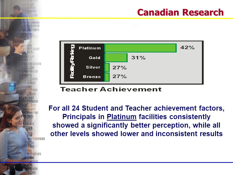 Canadian Research For all 24 Student and Teacher achievement factors, Principals in Platinum facilities consistently showed a significantly better perception, while all other levels showed lower and inconsistent results