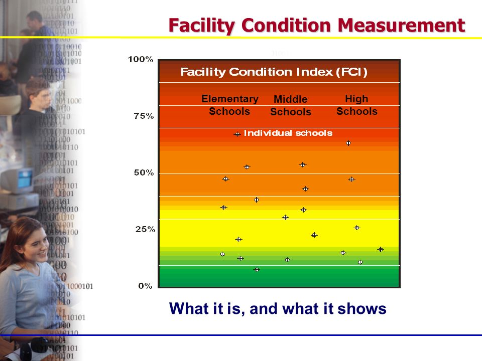 Facility Condition Measurement What it is, and what it shows Elementary Schools Middle Schools High Schools