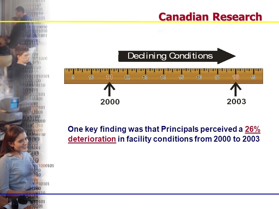 Canadian Research One key finding was that Principals perceived a 26% deterioration in facility conditions from 2000 to 2003