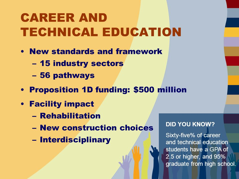 CAREER AND TECHNICAL EDUCATION New standards and framework –15 industry sectors –56 pathways Proposition 1D funding: $500 million Facility impact –Rehabilitation –New construction choices –Interdisciplinary DID YOU KNOW.