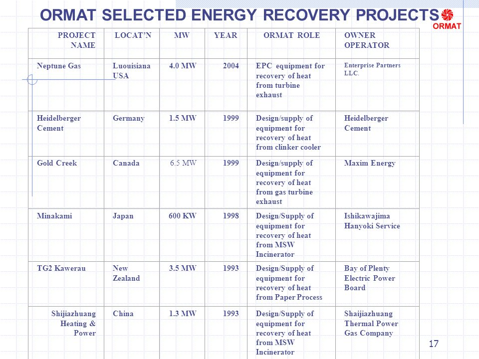 17 ORMAT SELECTED ENERGY RECOVERY PROJECTS PROJECT NAME LOCATNMWYEARORMAT ROLEOWNER OPERATOR Neptune GasLuouisiana USA 4.0 MW2004EPC equipment for recovery of heat from turbine exhaust Enterprise Partners LLC.