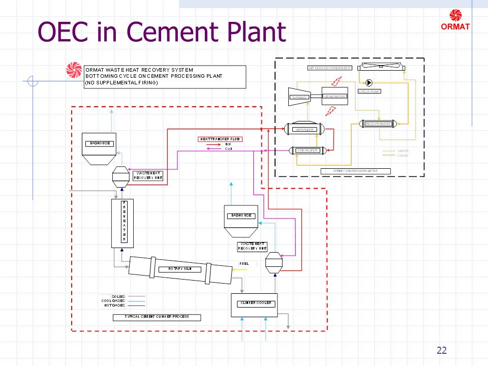 22 OEC in Cement Plant