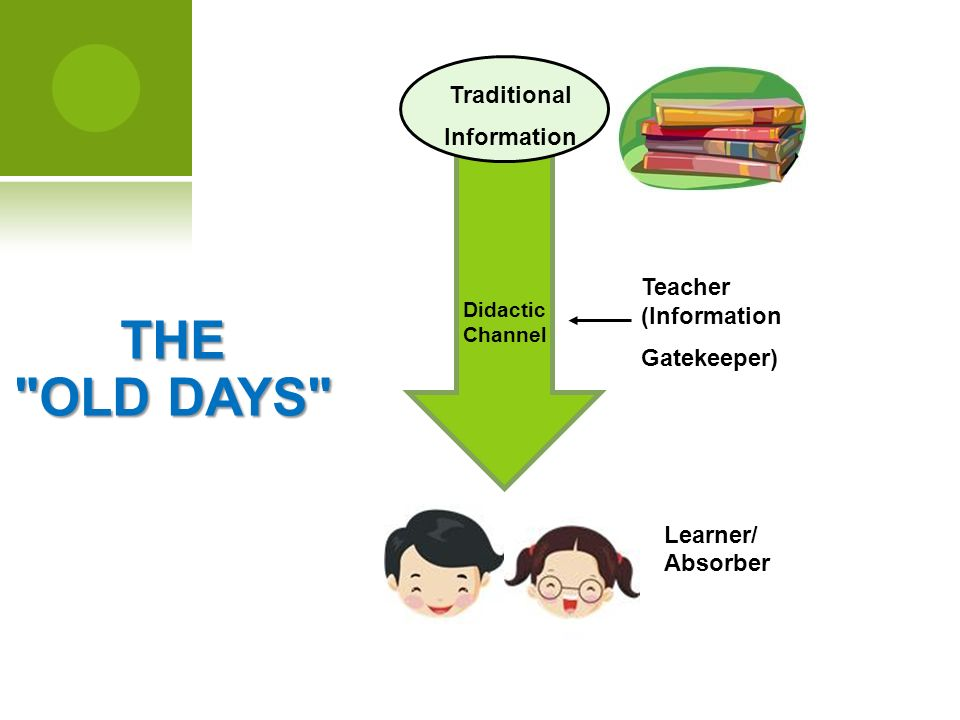 THE OLD DAYS Learner/ Absorber Teacher (Information Gatekeeper) Didactic Channel Traditional Information